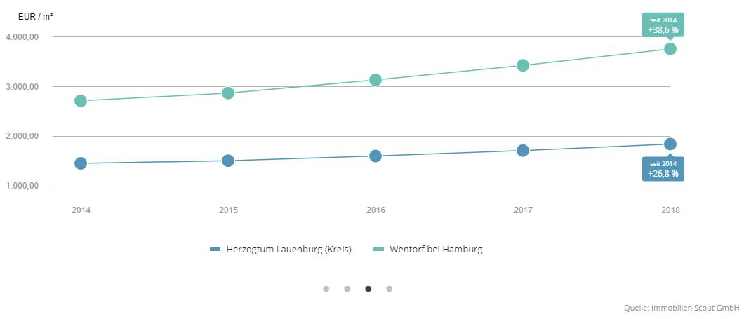 Preisentwicklung Einfamilienhäuser in Wentorf - Quelle: Immoscout24